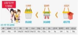 사먹으면 43만원 드는 4인가족 김장김치, 담가 먹으면 얼마?