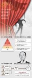 [<!HS>차이나<!HE> <!HS>인사이트<!HE>] 중국 비즈니스는 베일 속 '자오쟈런'이 지배한다