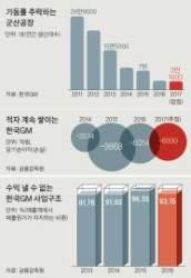 """""""GM, 한국에 부품 비싸게 팔고 2조 고금리 돈놀이 의혹"""""""