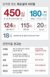 """<!HS>최순실<!HE>, 판결문 2시간 넘자 하얗게 질려…""""고통스럽다"""" 휴정 요구"""
