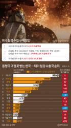 [<!HS>뉴스분석<!HE>] 미국, 철강에 53% 관세폭탄 … 캐나다·일본 빠지고 한국 포함