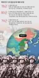 [<!HS>차이나<!HE> <!HS>인사이트<!HE>] 한반도 유사시 출동할 중국군 북부전구 실제 전투력은?