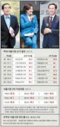 """[논설위원이 간다] 박원순, 3선 시 임기완주 묻자 """"허튼 질문 … 예측 어려워"""""""