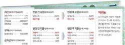 [반퇴시대 재산리모델링] 귀농 10년차 70대 은퇴자, 서울로 '역귀농' 하려는데