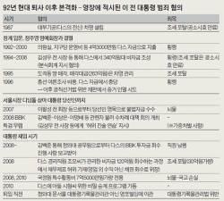 "MB 30년간 숨긴 재산 지키기 … 검찰 ""아들에 다스 상속 추진"""