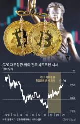 암호화폐 규제 논의 넉달 미룬 G20 … <!HS>비트코인<!HE> 다시 상승