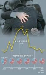 """""""남조선으로 유학 왔습네다"""" … 진화하는 탈북"""