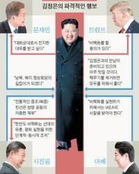 김정은의 사석 작전 … 핵무기 대마 버리고 체제 보장 얻을까
