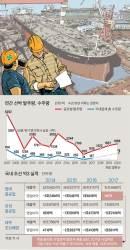 [틴틴경제]한국 조선(造船) 강국인데, 왜 조선업체들이 위기인가요