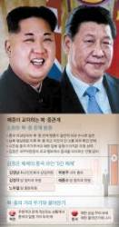 [<!HS>차이나<!HE> <!HS>인사이트<!HE>] 북한은 왜 중국과 거리를 두려 하나