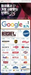 [ONE SHOT] 미국에서 가장 사랑받는 브랜드 1위 '구글', 19위 '삼성전자'