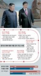 [<!HS>차이나<!HE> <!HS>인사이트<!HE>] 비핵화 담판 무대로 김정은 등 떠민 건 시진핑