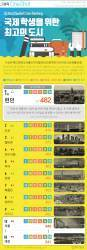 [ONE SHOT] 서울, 국제 학생을 위한 최고의 도시 10위
