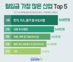 '월평균 568만원' 지난해 월급 가장 많은 업종은
