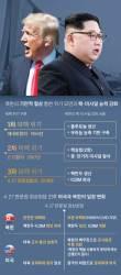 [김민석의 Mr. 밀리터리] 북·미 정상회담 앞둔 김정은의 마지막 필살기
