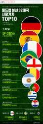 [ONE SHOT] 한국과 같은 F조 독일…월드컵 본선 32개국 최고팀에 올라