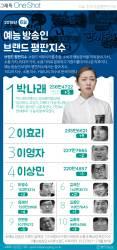 [ONE SHOT] 나래, 효리, 영자, 그녀들이 대세… 6월의 예능 방송인은?