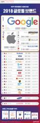 [ONE SHOT] 중국 브랜드 파워 급성장…텐센트, 아시아 최고 브랜드에