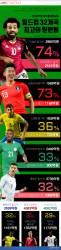 [ONE SHOT] 선수 이적료 가치로 보는 러시아 월드컵 '최고의 원맨팀'은?