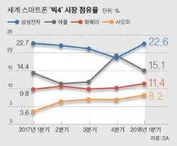 위기설 나오는 한국 스마트폰…점유율·수출 모두 내리막