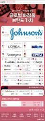 [ONE SHOT] 세계 화장품 브랜드 가치 1위 '존슨즈'…한국 브랜드는?