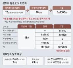 은퇴자 건보료 내달부터 평균 10만 → 5만1000원