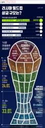 [ONE SHOT] 러시아 월드컵 본선 진출만 해도 '돈 잔치'…16강에 오르면?
