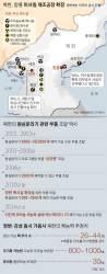 """""""강선 비밀 농축시설 지하에 있다···영변의 3배 규모"""""""
