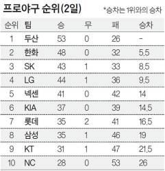 2018 프로야구 올스타전 '두산 대 LG+한화'