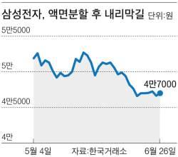 황제주 <!HS>삼성전자<!HE>의 굴욕 … 국민주 변신 두 달 만에 13% 하락