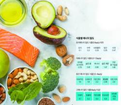 [<!HS>건강한<!HE> <!HS>가족<!HE>] 배불리 먹어야 칼로리 섭취량 줄어든다