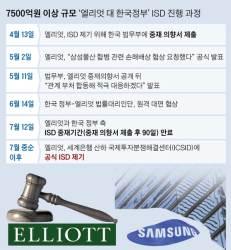 90일 중재 끝 … 엘리엇, 한국 정부 상대 7500억원대 ISD소송 현실화