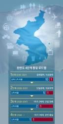 [이광형의 퍼스펙티브] 기득권 저항 적은 북한, 4차산업혁명 전진기지로 만들자