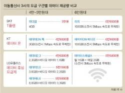 데이터 20GB가 1만원대 … 통신비 다이어트 전쟁