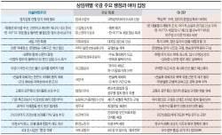 <!HS>세월호<!HE>·4대강 vs 탈원전·전술핵… 前·現 정부 겨냥 '반반 국감'