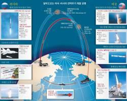 <!HS>푸틴<!HE> 공격, 트럼프 반격, 시진핑 추격 … 다시 미사일 전쟁