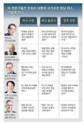 트럼프, 실패 책임 한국에 돌리면 한·미 관계 냉각될 수도