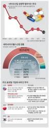 빌 게이츠·페북 뛰어든 바이오, 한국은 규제 묶여 뒷걸음