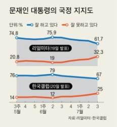 북핵 '어음'은 안 돌고 경제 '현찰'은 먹구름 … 문 대통령 지지율 하락세