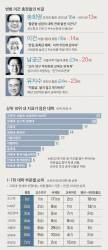 """""""적립금 쌓지 말고 투자"""" … 국민대 3년 연속 순위 상승"""