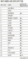 삼성갤럭시·이마트 브랜드 1·2위에