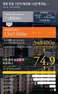 삼성전자 주식 수익률의 10배…'대박' 낳는 강남권 재건축 마술