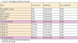 자차보험금 수입차 평균 309만원·국산차 113만원