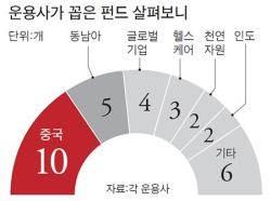 """""""해외 주식형 펀드, 중국·동남아 주목"""""""