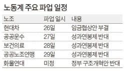 """재계 """"성과연봉제로 연공서열 혁파"""" 노동계 """"찍어내기 수단 우려"""""""