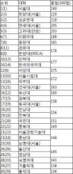 [<!HS>2016<!HE> <!HS>중앙일보<!HE> <!HS>대학평가<!HE>] 종합<!HS>평가<!HE> 한양대 2위…벤처창업 490명 배출