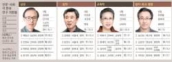 [<!HS>2016<!HE> <!HS>중앙일보<!HE> <!HS>대학평가<!HE>] 논문왕 사학 임재해, 상경 김용만, 정치·행정은 최영출