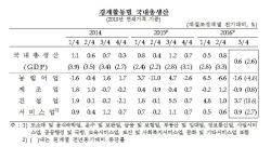 한국경제 설상가상…3분기 성장률 잠정치, 속보치보다 0.1%포인트 하향
