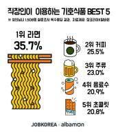 직장인과 대학생이 자주 이용하는 기호식품 2위 커피, 1위는?