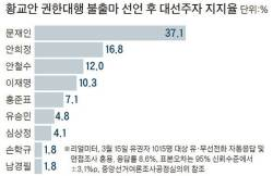황교안 지지자 32%는 홍준표에게 갔다 … 안희정·<!HS>안철수<!HE> 10%대, 문재인엔 1.6%뿐